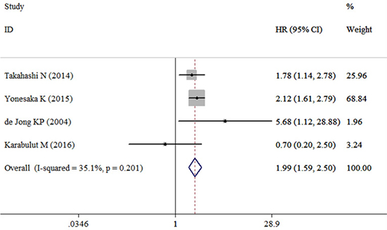Forest plot evaluating the combined HR between HGF and DFS.