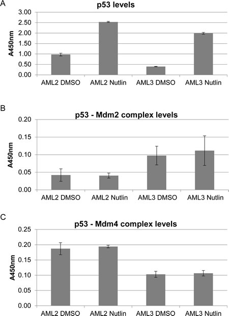 p53 in AML2 binds preferentially to Mdm4 rather than Mdm2, with or without nutlin-3 treatment.