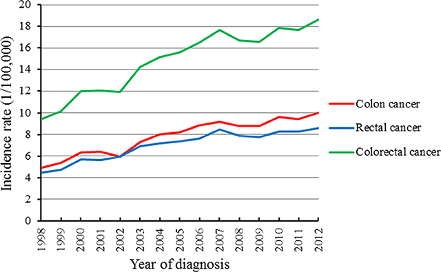 Characteristics And Comparison Of Colorectal Cancer Incidence In Beijing With Other Regions In The World Oncotarget