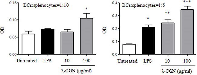 λ-CGN enhances DC function.