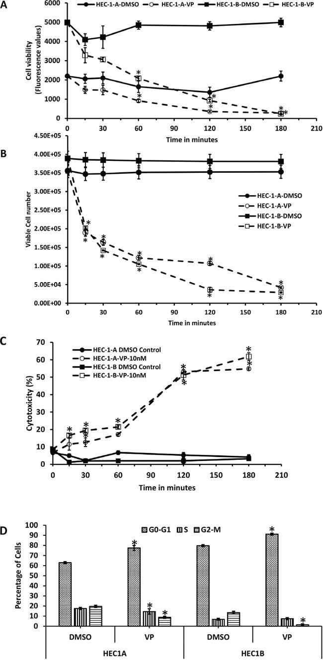 Anti-proliferative effects of VP on EMCA cells.