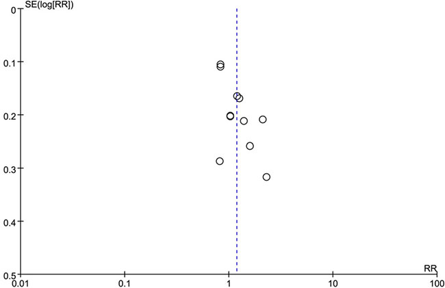 The funnel plot of the correlation between positive PD-L1 expression and gender.