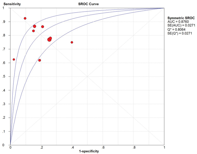 The SROC curve of circulating miR-31 test for the diagnosis of various cancers.