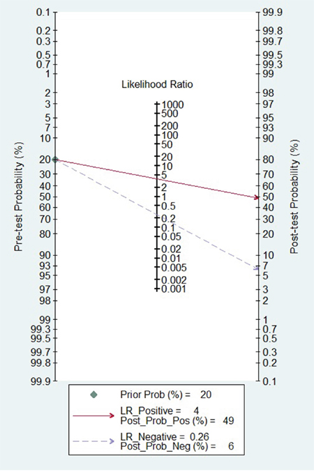 Fagan diagram evaluating the overall diagnostic value of miR-31 for cancer.