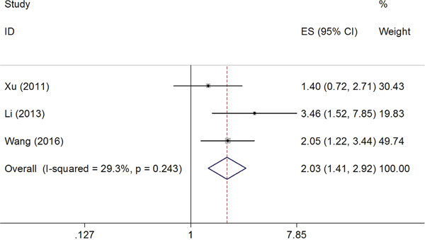 Forest plot for the association of B7-H4 expression with overall survival.