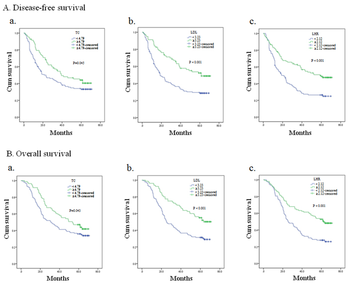 Kaplan–Meier analysis for disease-free survival and overall survival of esophageal squamous cell carcinomapatients based on preoperative TC, LDL-C and LDL-C/HDL-C ratio (LHR) at the end of follow-up.