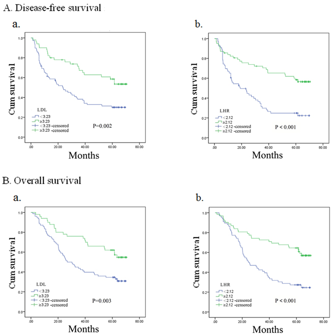 Kaplan–Meier analysis for disease-free survival and overall survival in esophageal squamous cell carcinoma patients without adjuvant treatment according to preoperative LDL-C, LDL-C/HDL-C ratio (LHR).