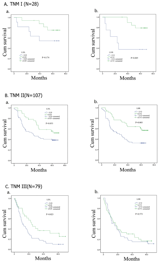 Kaplan–Meier analysis for disease-free survival of TNM I, II, III esophageal squamous cell carcinoma patients according to preoperative LDL-C, LDL-C/HDL-C ratio (LHR).