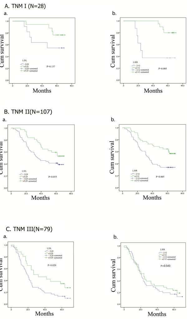 Kaplan–Meier analysis for overall survival of TNM I, II, III esophageal squamous cell carcinoma patients according to preoperative LDL-C, LDL-C/HDL-C ratio (LHR).