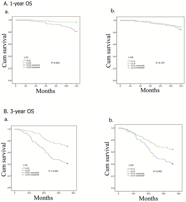 Kaplan–Meier analysis for 1-year and 3-year overall survival of 214 esophageal squamous cell carcinoma patients according to preoperative LDL-C, LDL-C/HDL-C ratio (LHR).