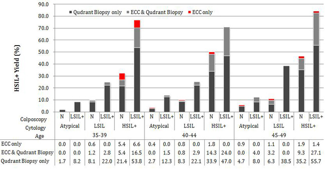 Yield of Histopathology Confirmed HSIL+ cases by ECC and/or Quadrant Biopsy.
