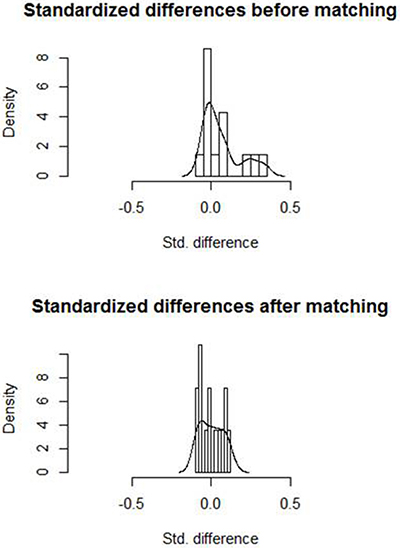 Histograms with overlaid kernel density estimates of standardized differences before and after matching.