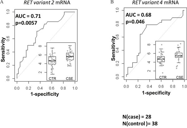 Associations of mRNA corresponding to the two RET isoforms with the OS based on the area under receiver operating characteristics (AUC).