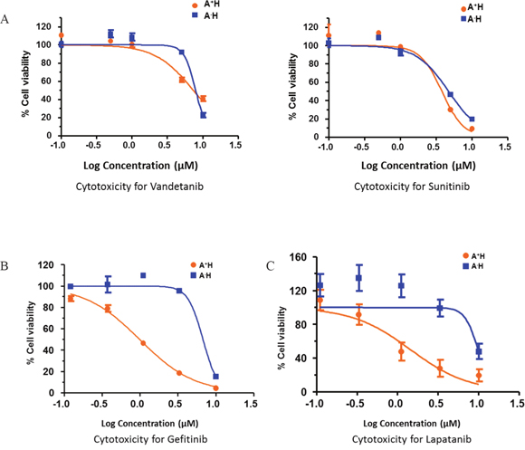 Drug response curves of lung AD cell lines for various receptor tyrosine kinase inhibitors (RTKIs).