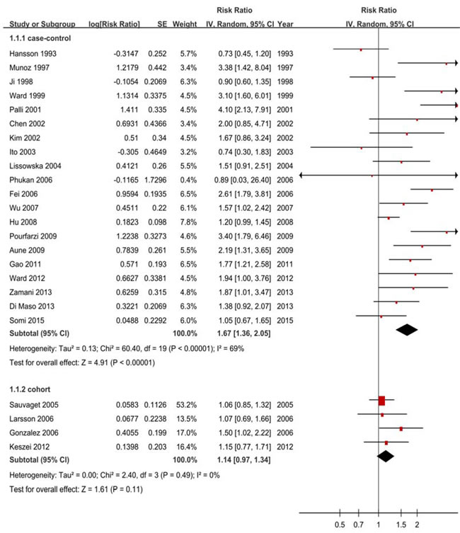 Forest plots of cohort studies for red meat consumption (highest