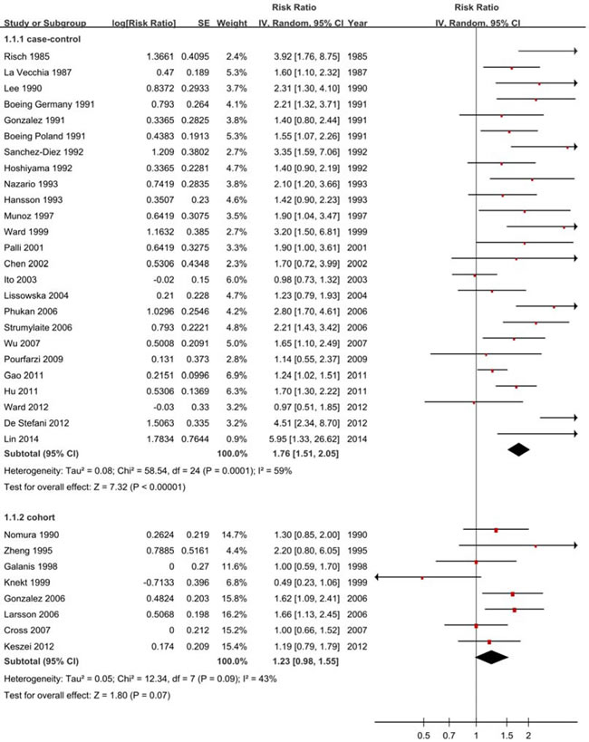 Forest plots of cohort studies for processed meat consumption (highest