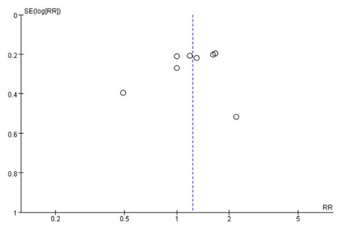 A funnel plot evaluating publication bias of studies for processed meat consumption and gastric cancer risk.