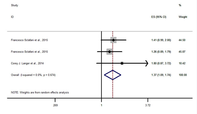 Forest plots of HRs with statistical significance for OS or PFS in the subgroups of patients allocated by Anti-IGF1R agents.