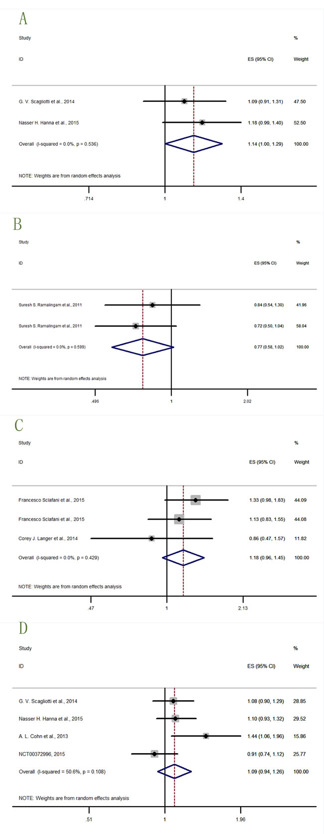 Forest plots of HRs with tendency but without statistical significance for OS or PFS in the subgroups of patients allocated by Anti-IGF1R agents.