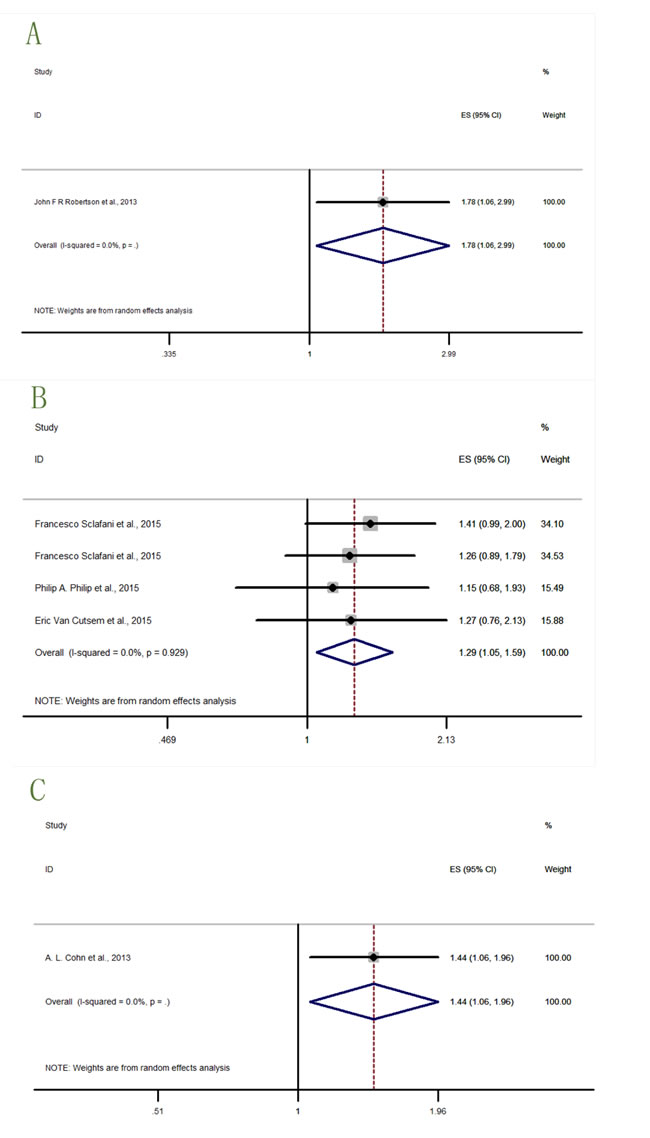 Forest plots of HRs with statistical significance for OS or PFS in the subgroups of patients allocated by cancer types.