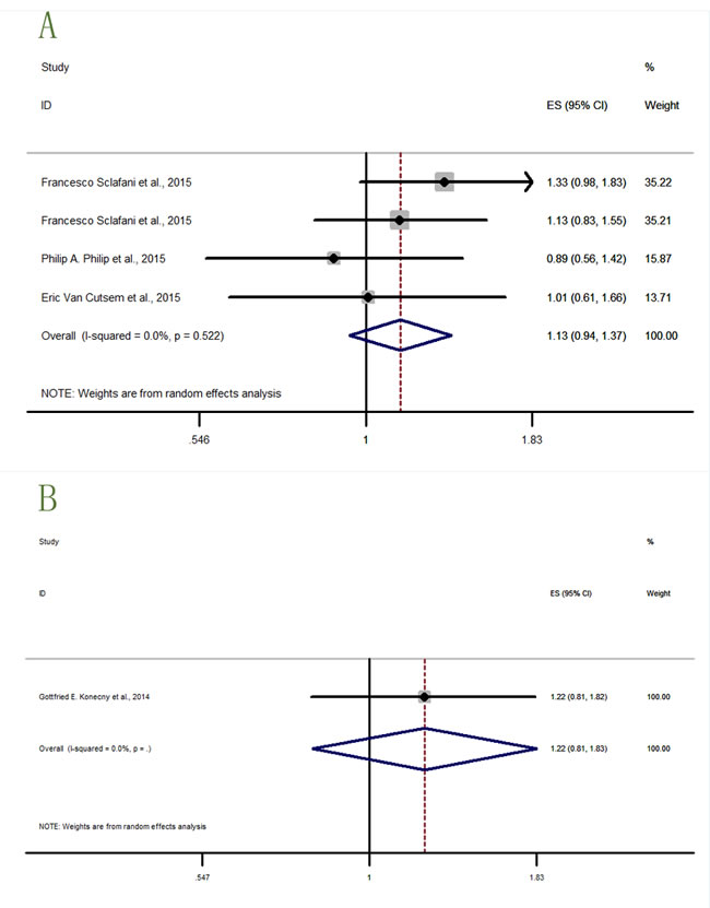 Forest plots of HRs with tendency but without statistical significance for OS or PFS in the subgroups of patients allocated by cancer types.