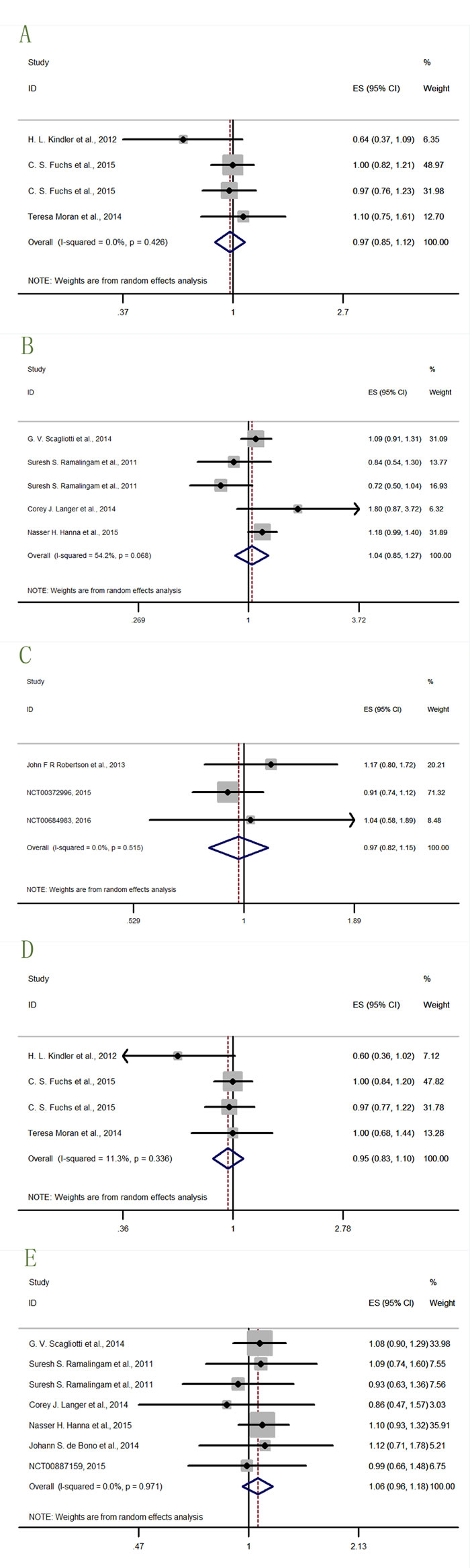 Forest plots of HRs with insignificance for OS or PFS in the subgroups of patients allocated by cancer types.