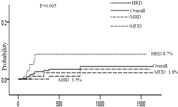 Cumulative incidence of AHDs according to type of donor.
