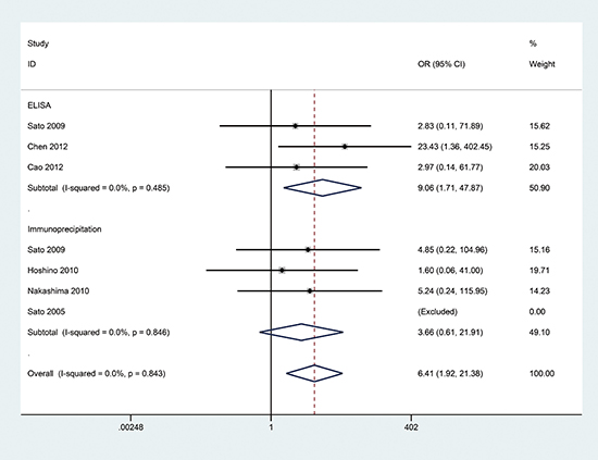 Forest plot of the association between the presence of anti-MDA5 antibodies and classic DM.