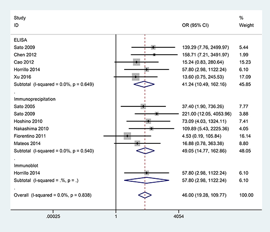 Forest plot of the association between the presence of anti-MDA5 antibodies and CADM.