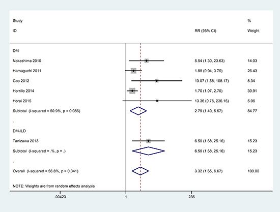 Pooled estimate of RR of DM associated with the presence of anti-MDA5 antibodies.