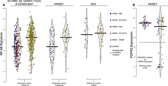 NFκB signature across TC-6 subgroups and FGFR3 expression in MMSET subgroup.