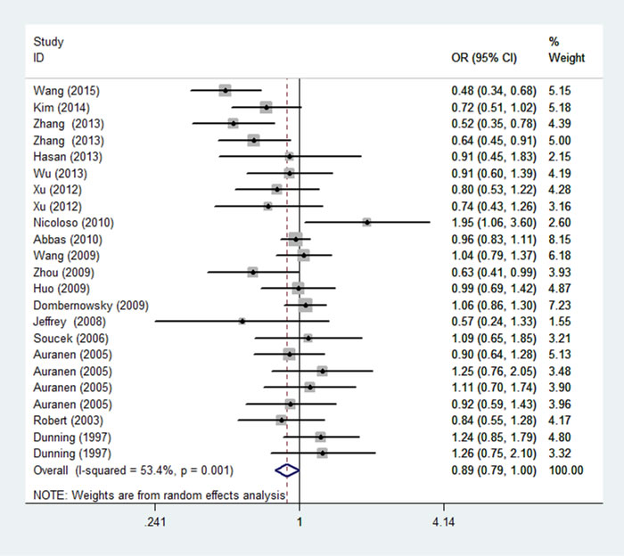 Forest plot of the association between rs799917 and overall cancer risk under homozygous model.