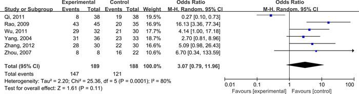 Pooled analyses on efficacy of glutamine in improving radiation enteritis.