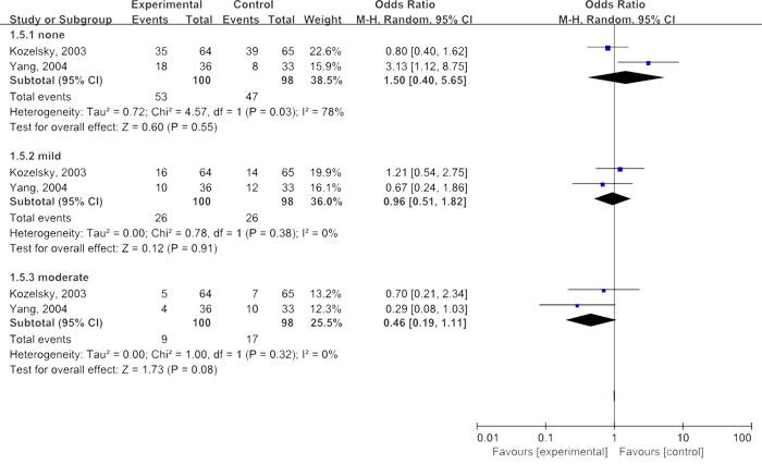 Meta-analyses of glutamine in improving blood in bowel movement.