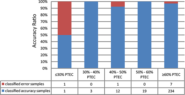 The validation rate binned by tumor cellularity for the tumor/normal signature validation on the 278 TCGA samples.
