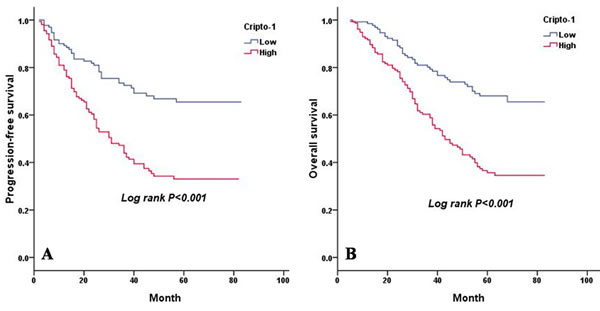 PFS and OS are shown for 290 patients with LAC.