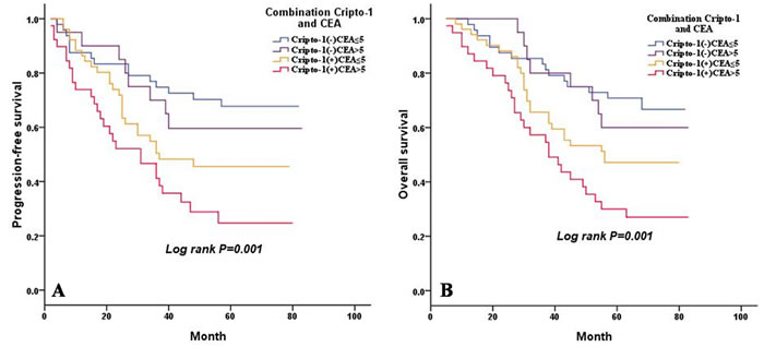 Combined influence of cripto-1 and CEA level on risk of LAC progression and death.