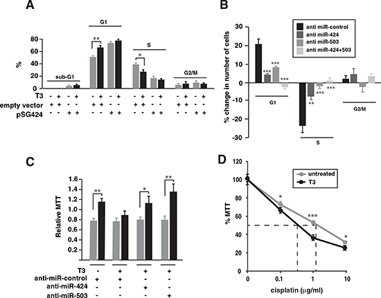 Inhibition of miR-424 and -503 reverses the effect of T3 on SK-TRb cell proliferation.