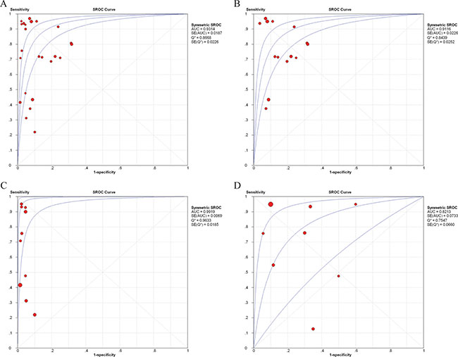 SROC curves for cell-free DNA assays in diagnosis of breast cancer.