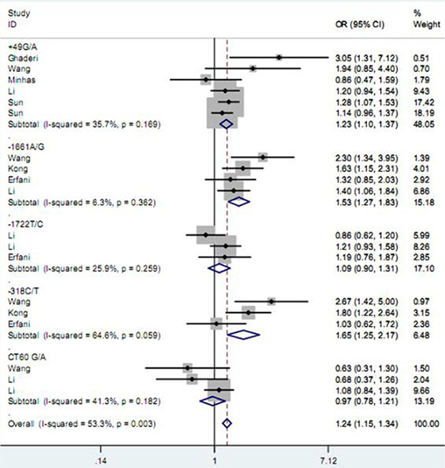 Forest plot for the association between CD152 polymorphisms and breast cancer susceptibility under heterozygote model.