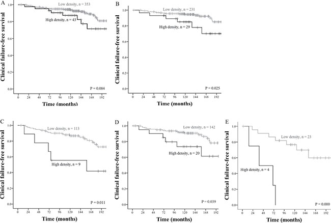 Clinical failure-free survival curves for PD-1+ lymphocytes in tumor stromal areas.