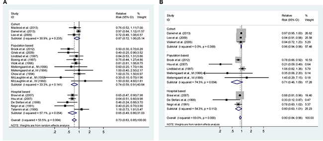 Analysis of vegetables intake with risk of renal cell carcinoma.