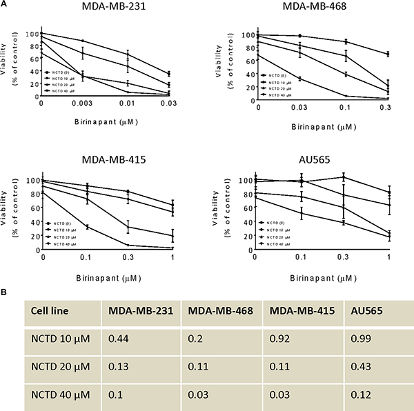 NCTD sensitizes breast cancer cells to Birinapant-mediated cell viability.