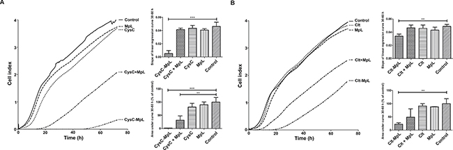 Inhibition of invasion of MCF10A neoT breast cancer cells through Matrigel coating by fusion proteins CysC-MpL and Clt-MpL.