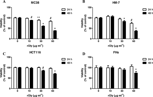 Recombinant ostreolysin (rOly) reduces colon cancer cell viability but not normal cell viability.