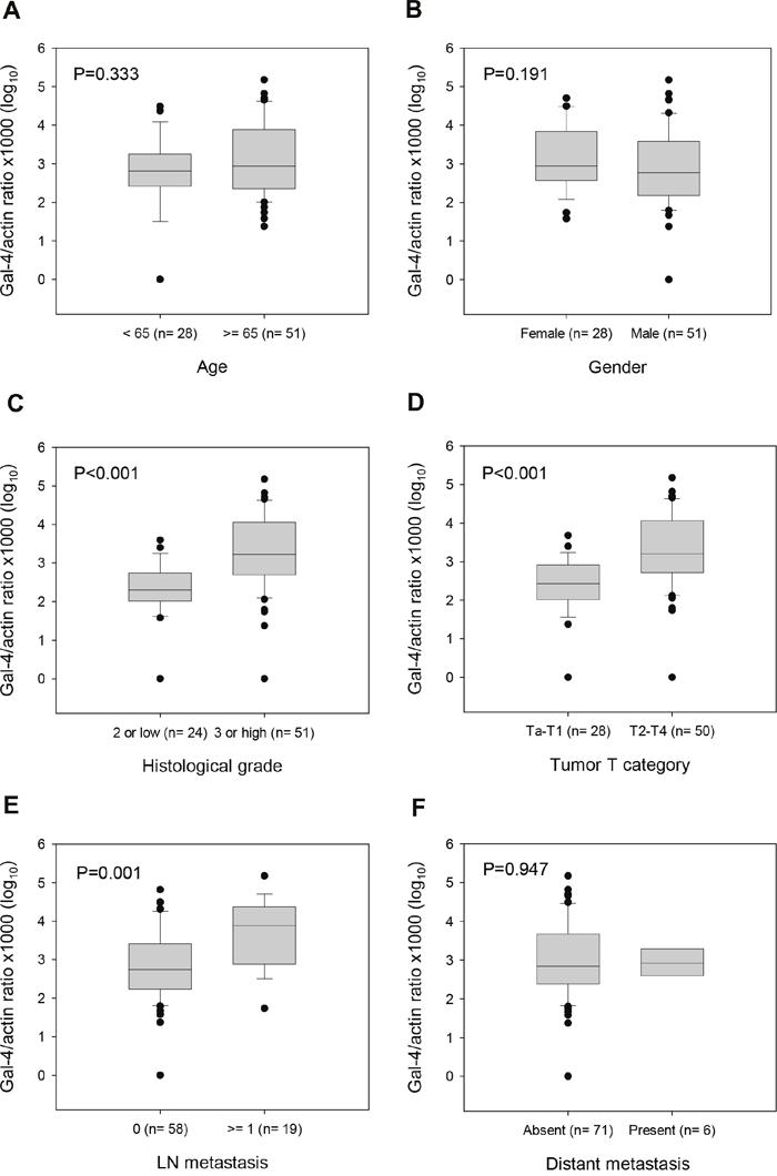 Box-plot describing LGALS4 methylation levels in UC patients by clinicopathological factors.