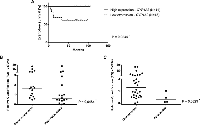 CYPs gene expression and outcome in OS.