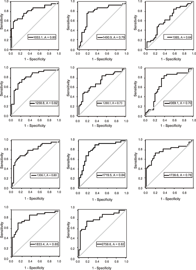 ROC curves of potential urine biomarker levels for differentiating LAC from the normal control.