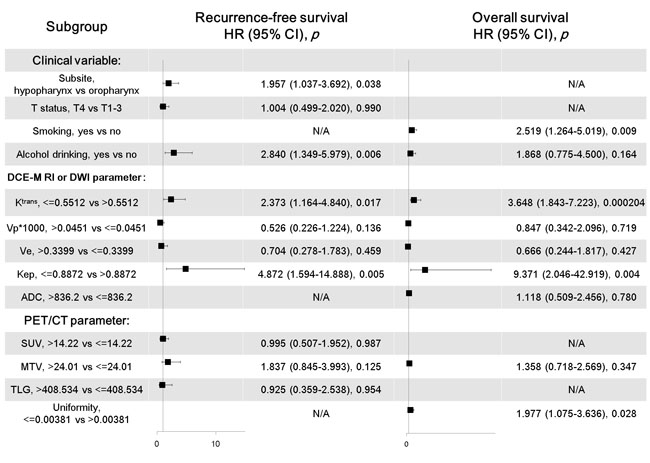 Multivariate Cox regression analyses of recurrence-free survival and overall survival in OHSCC patients.