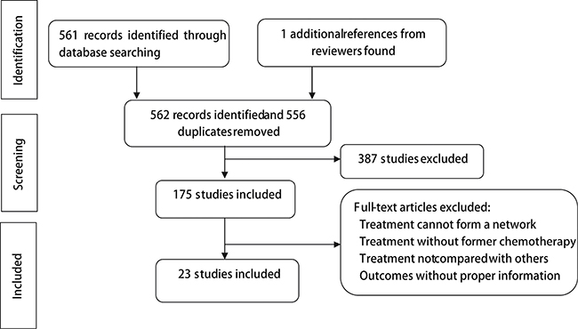 Flow chart of included studies.